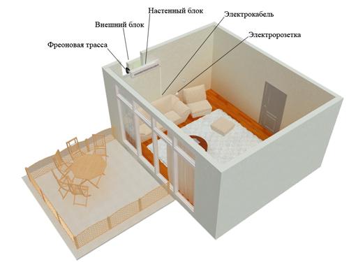 Монтаж кондиционера на нижнем этаже
